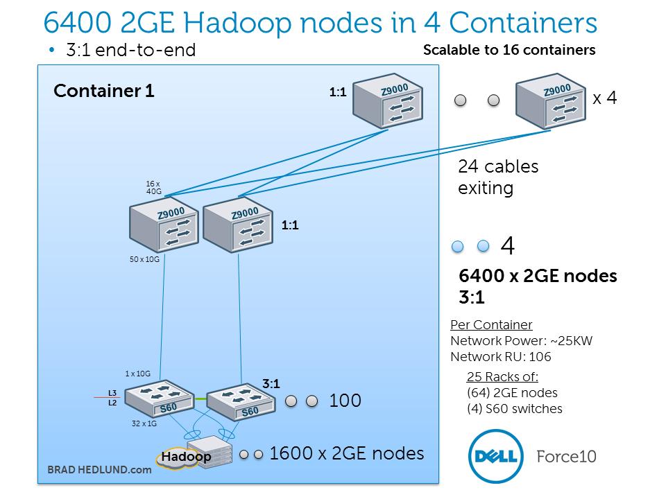 12800 2GE Hadoop nodes 3-to-1 oversubscribed