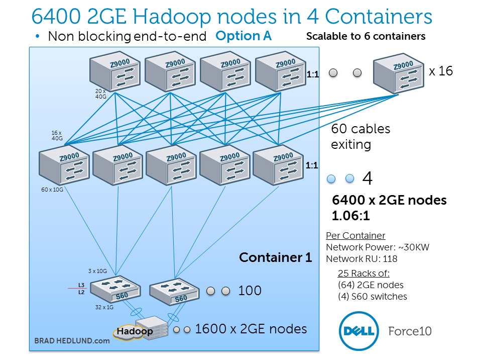 6400 2GE Hadoop nodes non-blocking