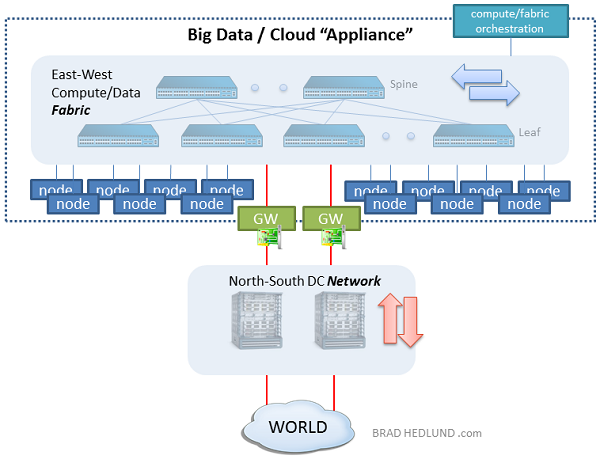 "The ""appliance"" approach to Big Data and Private Cloud"