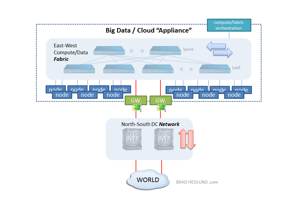 Big Data / Cloud appliance
