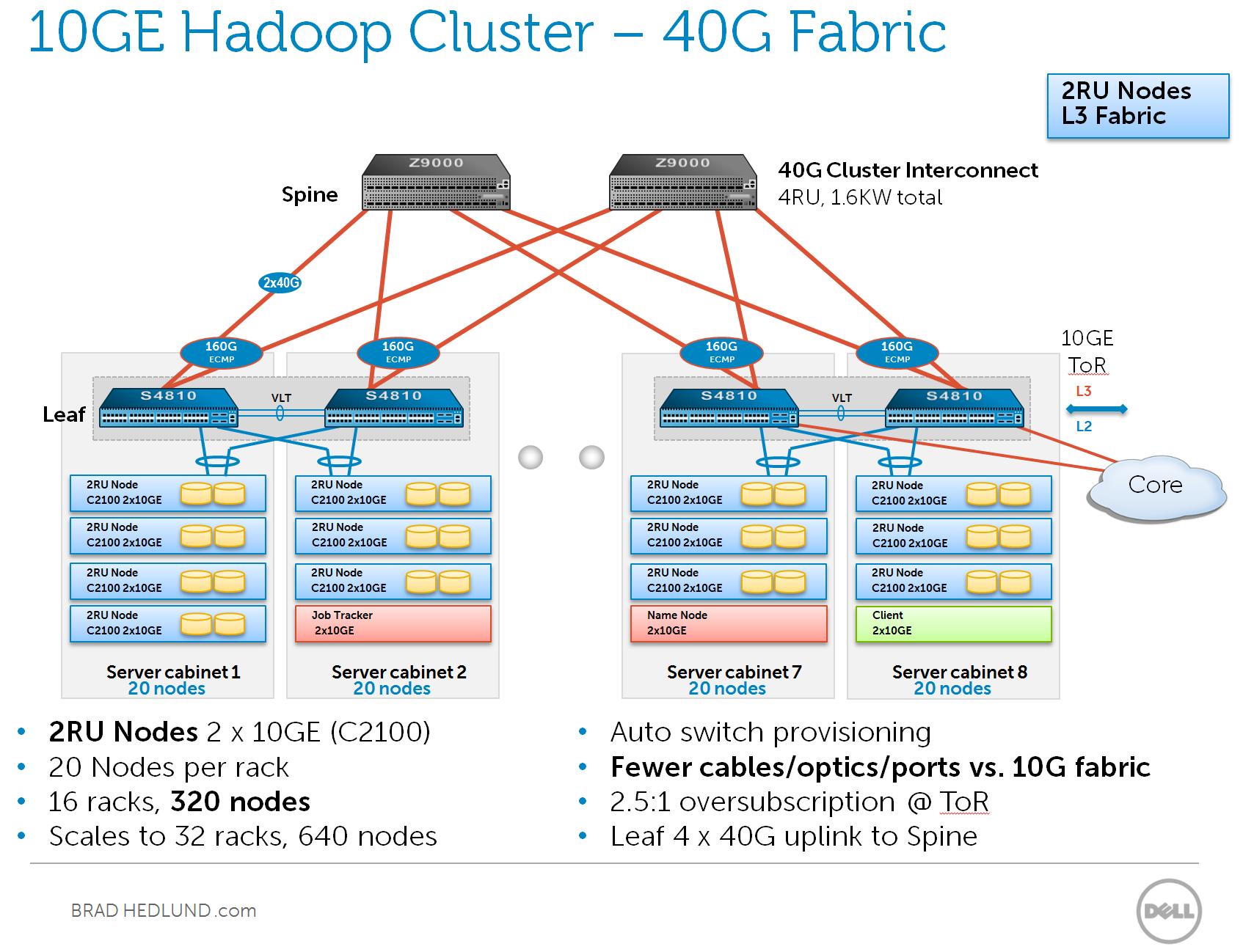 10GE Hadoop 40G fabric 320 2RU nodes