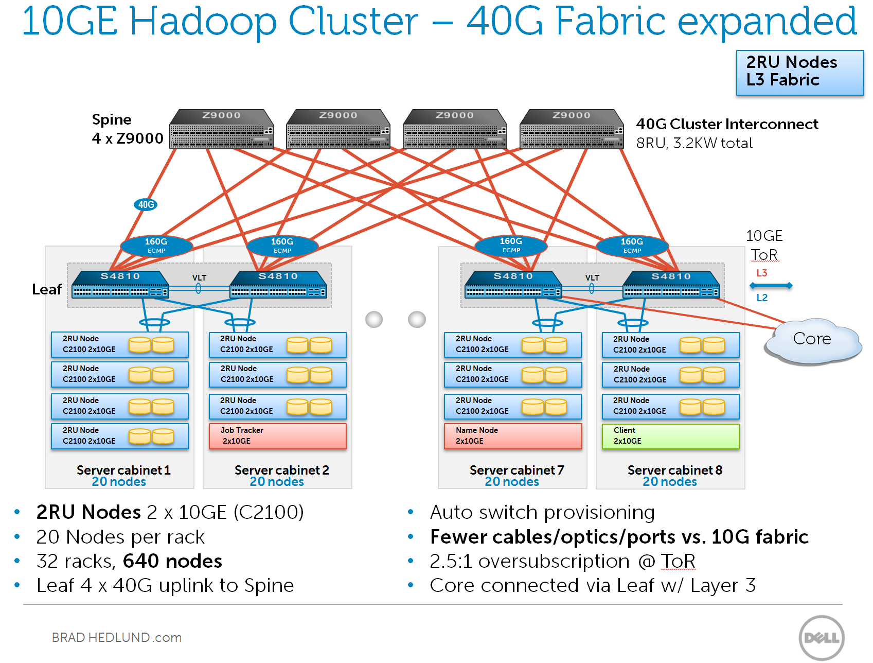 Considering 10GE Hadoop clusters and the network