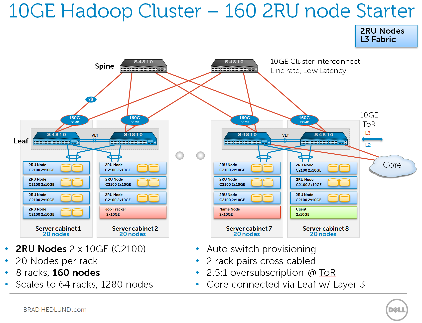 Considering 10ge Hadoop Clusters And The Network Wiring Multiple Ethernet Switches 160 2ru Nodes